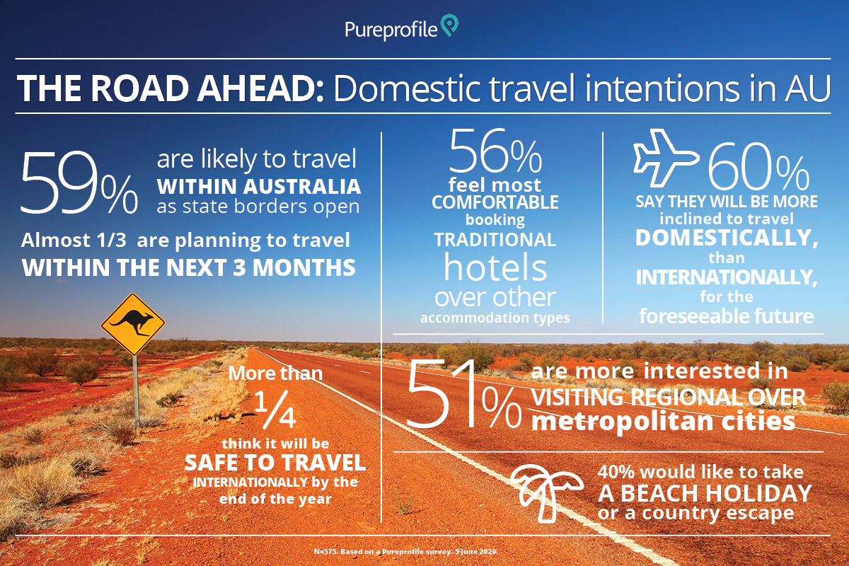 The road ahead: Domestic travel intentions in AU